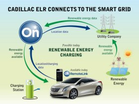 Cadillac ELR and smart grid