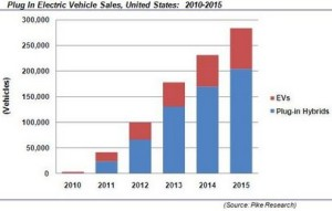 EV sales through 2015