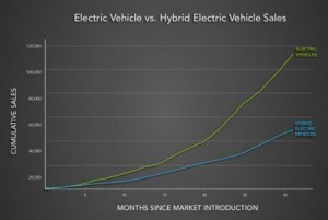 Electric vehicle verus hybrids in sales