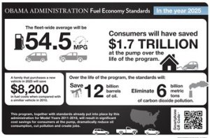 Federal fuel economy standards