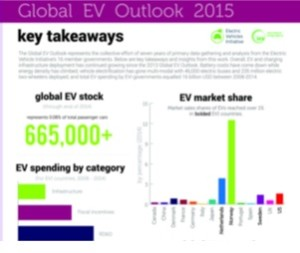 Global EV outlook