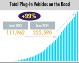 Total US Plig-in Electric Vehicle Sales - June 2014