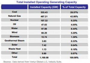 Total installed operatiing generating capacity 2013